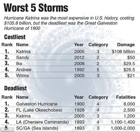 Worst hurricane EVER with 200mph winds and 40ft waves to hit Mexico