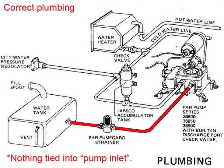 172 Best Nikki U0026 39 S Camper Plumbing Images On Pinterest