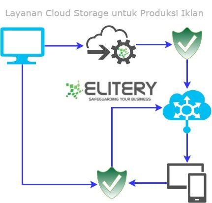 Memilih Layanan Cloud Storage