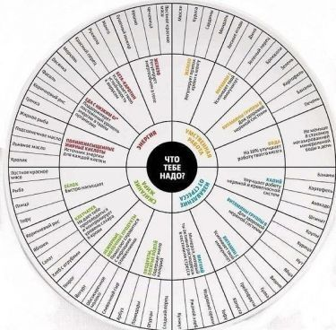 Сохраните себе эти таблицы. Они помогут грамотно составить рацион:  - полезные компоненты продуктов; - что съесть ради витаминов; - калорийность разной пищи.