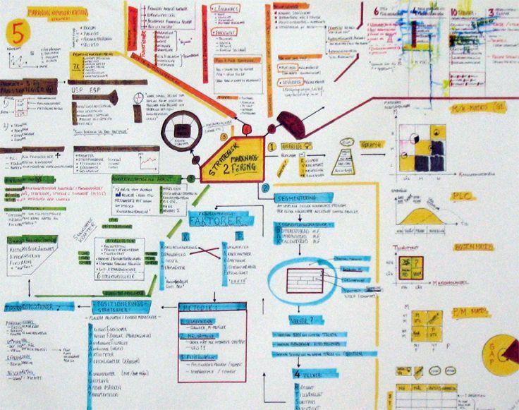Mind map   Strategic Marketing