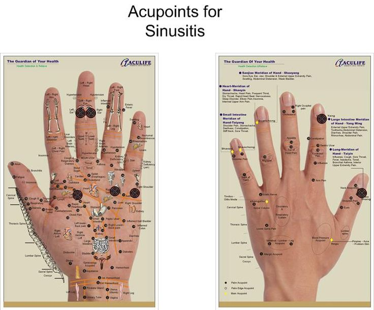 acupressure points charts