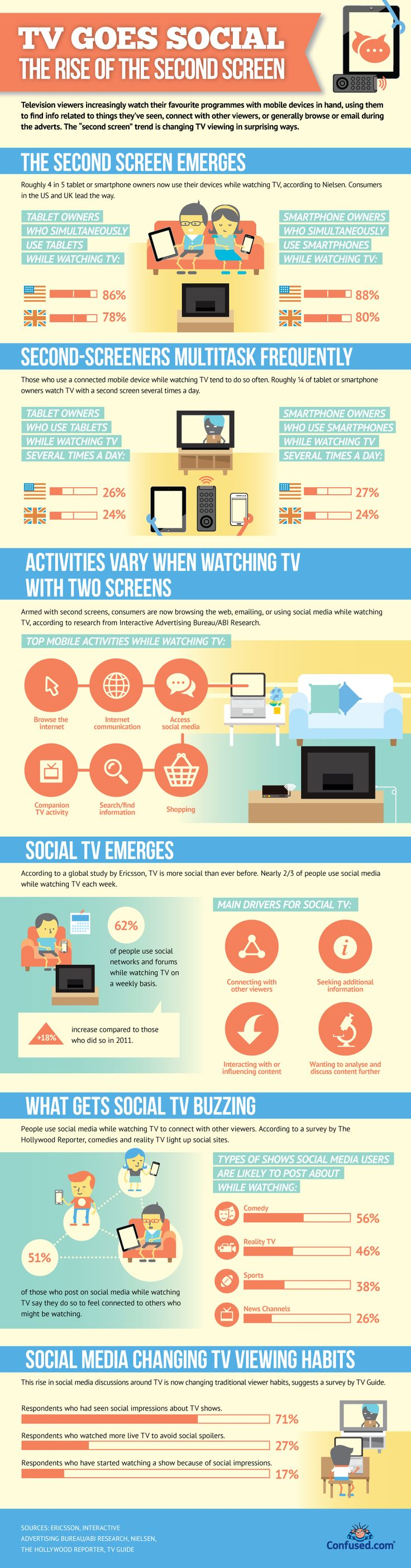 TV Goes Social - The Rise Of The Second Screen [INFOGRAPHIC]