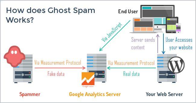 wat is #Ghost #Referral #Spam en hoe werkt het? www.workingservice.nl