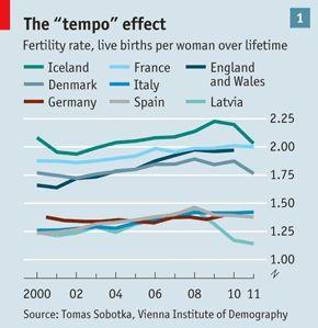 crisis fertility