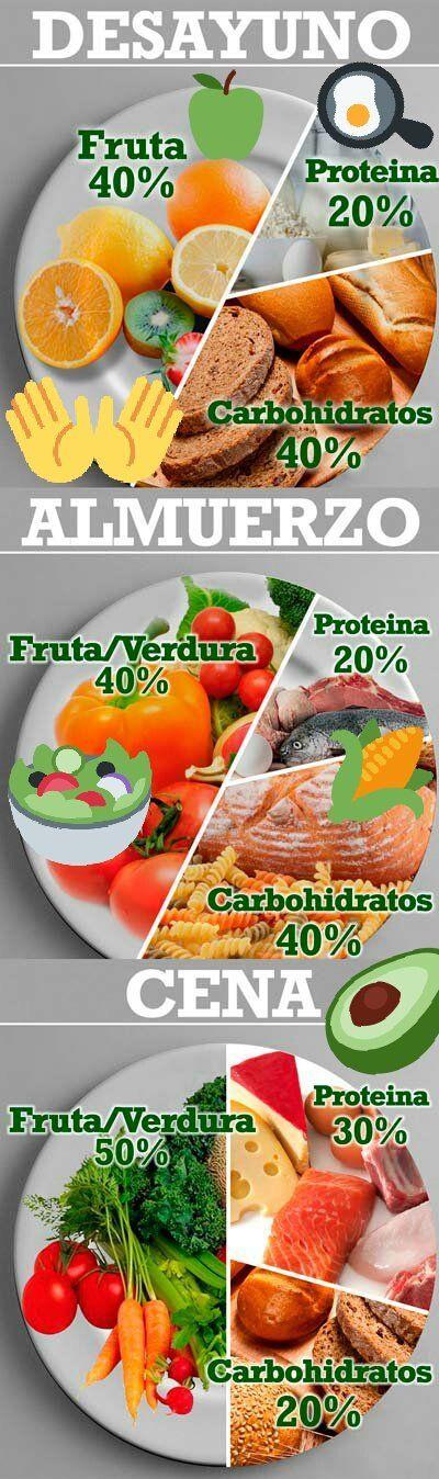 Dieta equilibrada FRUTAS Y VERDURAS  Es el grupo más voluminosos de nuestra dieta, nos aportan muchas vitaminas y minerales por lo cual hay que consumirlas en su mayoría frescas. CEREALES Nos aportan en su mayoría carbohidratos que nos dan energía.  ALIMENTOS DE ORIGEN ANIMAL Y LEGUMINOSAS. El grupo rojo indica PRECAUCIÓN, es decir vamos a consumirlo poco.  #food #instafood #diet #healthy #nutricion #saludable #salud #yomecuido #health #eatclean #viveSano #comesano #alimentacionSaludable