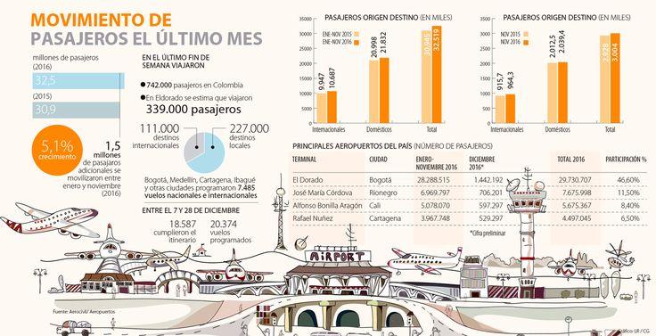 En cuatro ciudades el tráfico aéreo subió 44,7% en diciembre