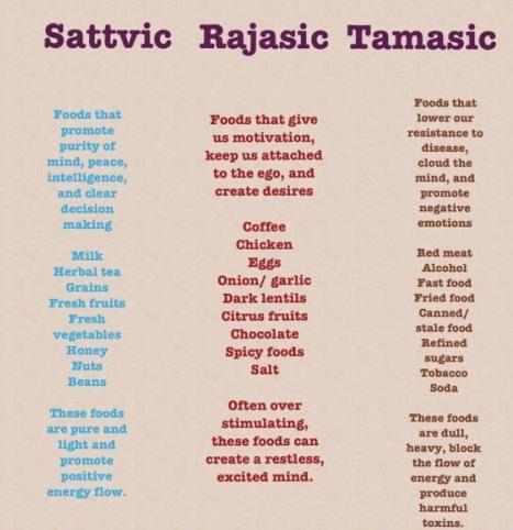Tamasic Food List