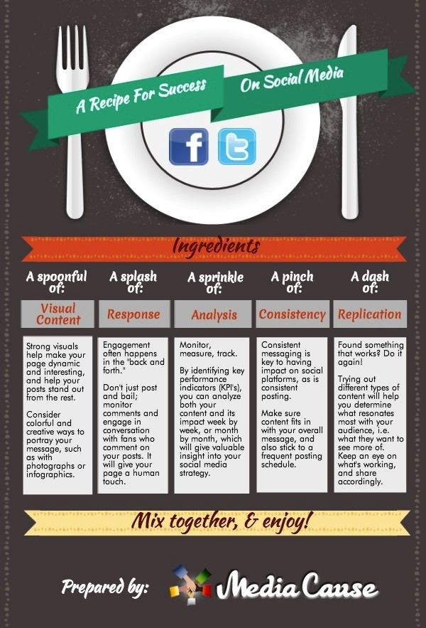 Media Cause | INFOGRAPHIC: A Recipe for Successful Nonprofit Social Media  Marketing