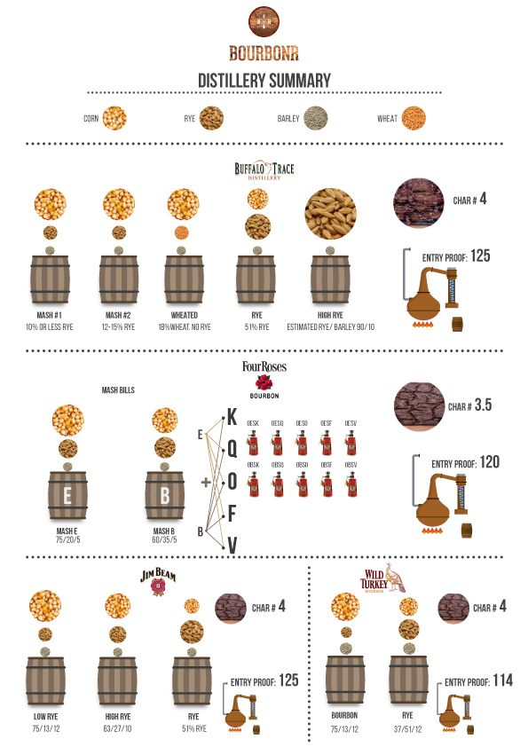There is way too much bourbon information out there to keep it all straight. I've put together a Distillery Summary chart to help you remember each distillery's mash bills, char level and barrel entry proof....