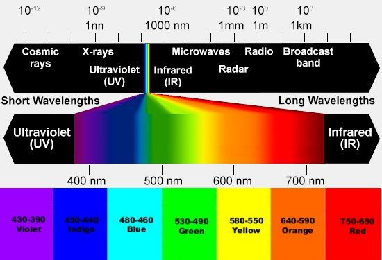 Colour Light Therapy (Chromotherapy) Resources and Equipment