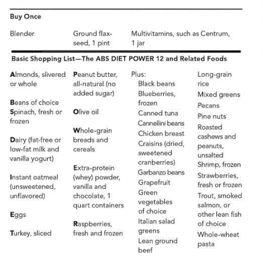Abs Diet This Is The Basic Regimen I Ve Been Following Love It Detoxdiet In 2020 Ab Diet Detox Drinks Flat Tummy Detox Drinks