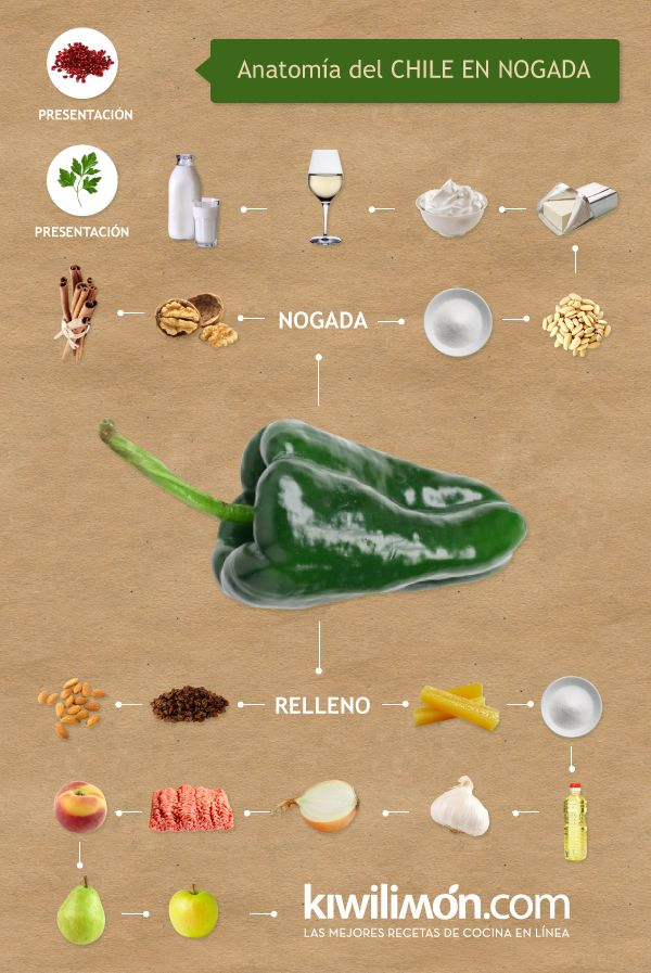 Infografia Chile en Nogada Kiwilimon | El chile en nogada es uno de los platillos más tradicionales y representativos no sólo del mes patrio, sino de toda la nación. Aquí te decimos todo lo que hay que saber sobre los deliciosos chiles en nogada.
