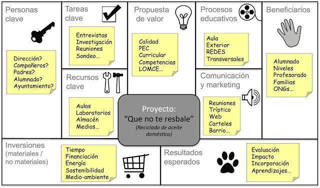 ProSocialia: Lienzo para el diseño de proyectos de EpD en centros educativos