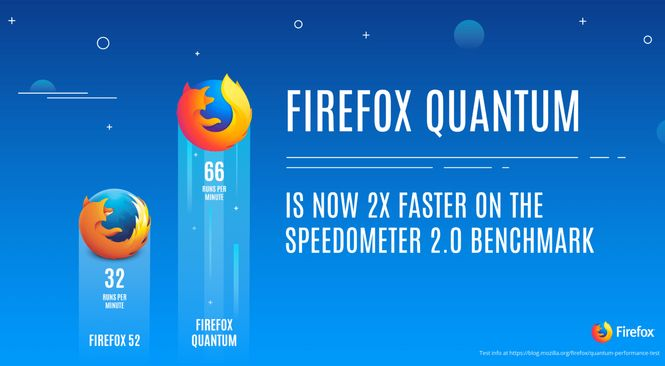Mozilla launches Firefox Quantum, A Ridiculously Fast Browser - 2X faster than Google Chrome and uses 30% less RAM