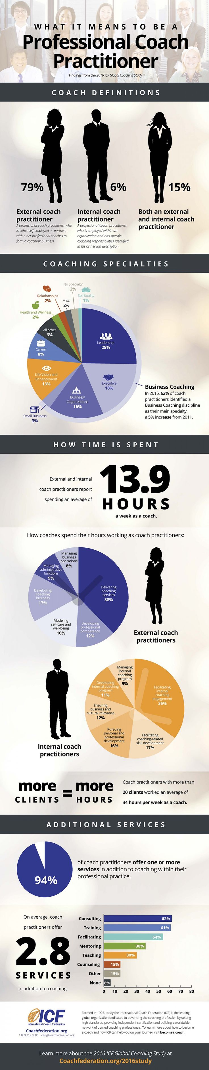 What does a professional coach do? This infographic breaks down types of coaches and specialties, how their time is spent, and additional services coach practitioners offer, according to a recent study bythe International Coach Federation. The 2016 ICF Global Coaching Study, based on a 2015 survey commissioned by ICF and conducted by PricewaterhouseCoopers LLP, uses […]