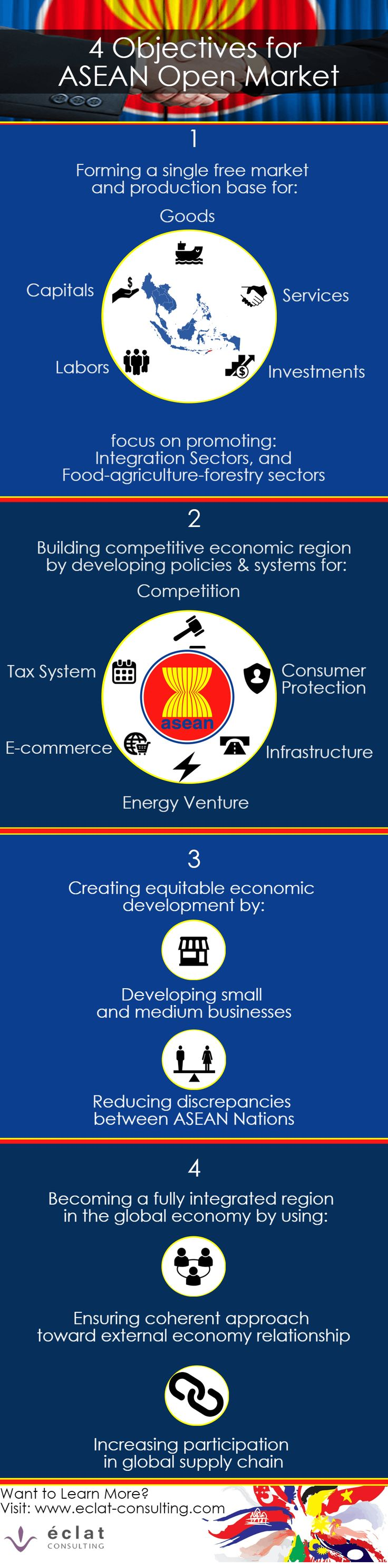 In order to make a full use of the upcoming ASEAN Open Market, it is good to know the objectives behind the initiative. Discover four objectives of ASEAN Open Market in this Infographic.