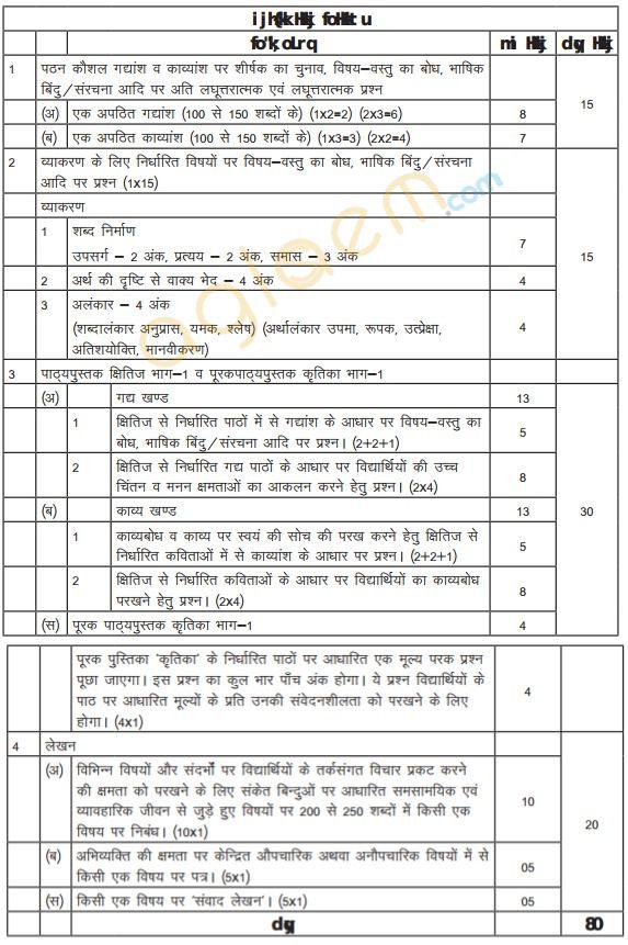 Cbse Class 9 Hindi A Exam Pattern Marking Scheme Question Paper
