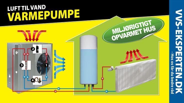 Luft til Vand varmepumper til super billig pris