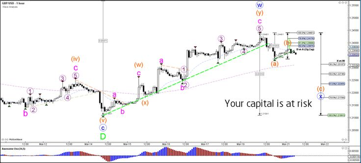 GBP/USD Bearish ABC Zigzag within Wave-E Triangle  - Your capital is at risk
