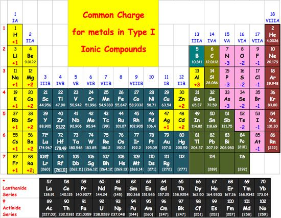 periodic table of ions