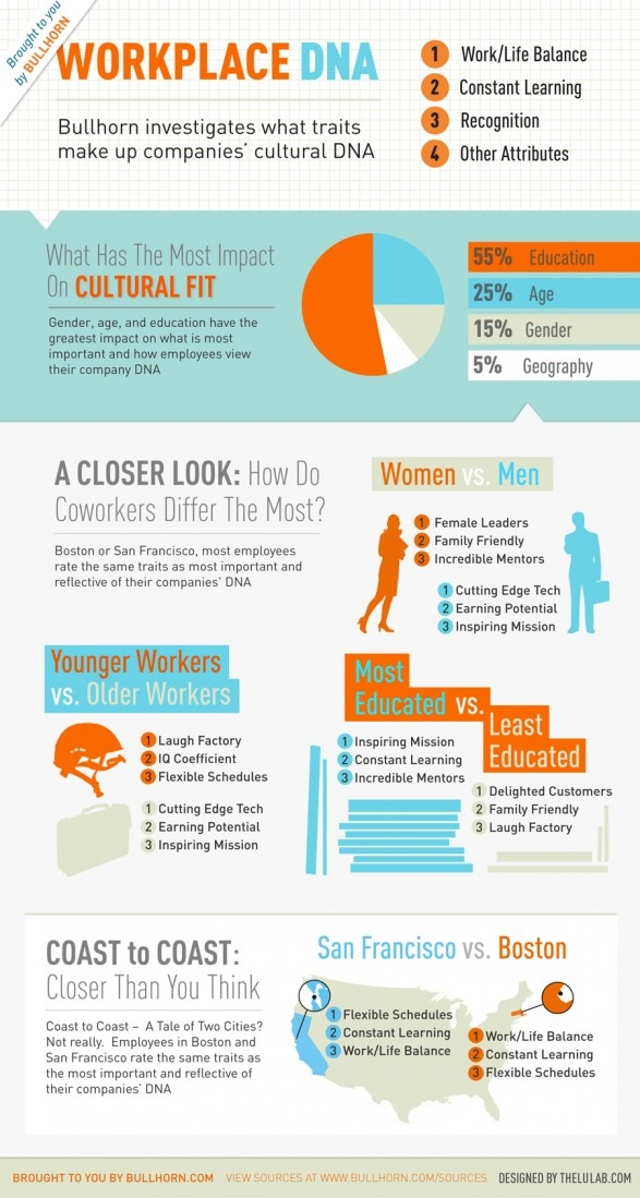 87 best Infographics images on Pinterest Infographic, Info - professionalism in the workplace