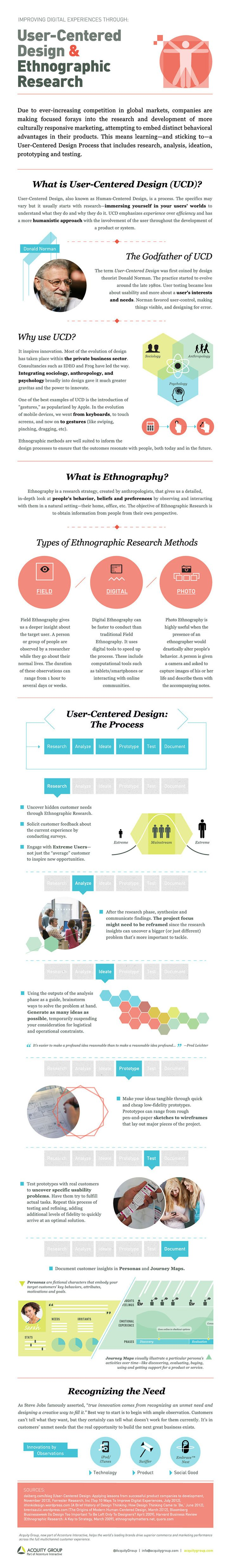 User-Centered Design and Ethnographic Research #infographic | Design Thinking and Innovation Process | Pinterest | User centered design, Design and Design thin…