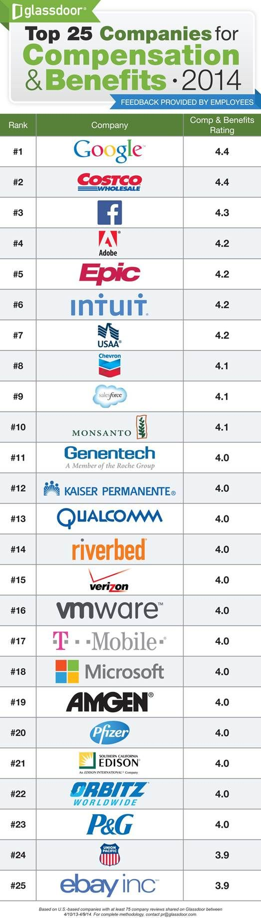 Glassdoor: Facebook ranks No. 3 behind Google, Costco in pay, benefits ratings - Inside Facebook