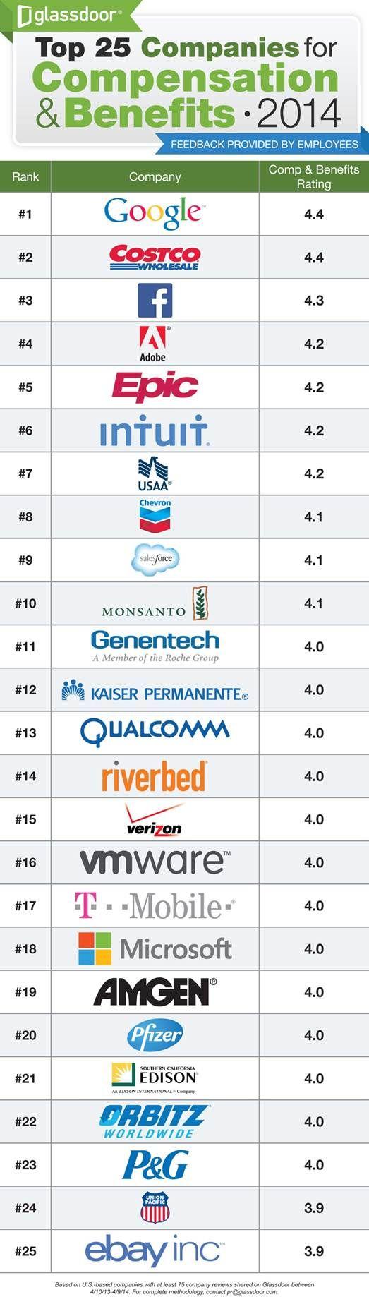 Glassdoor: Facebook ranks No. 3 behind Google, Costco in pay, benefits ratings - Inside Facebook