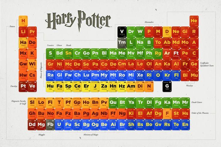 Harry Potter Periodic Table. Double nerd.