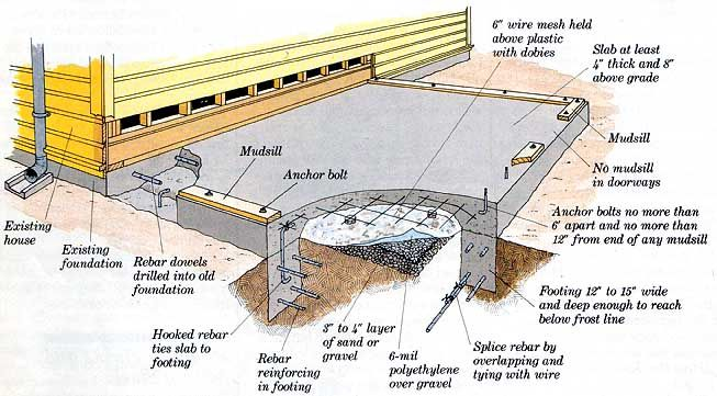 Concrete Slab Additions Onto Home Bd Site Prep Pinterest Home And Concrete Slab
