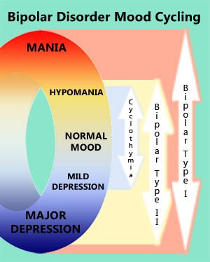 This picture illustrates the two extremes that are characterized with Bipolar Disorder. It shows the transition from mania to major depression as hot to cold which is very accurate.