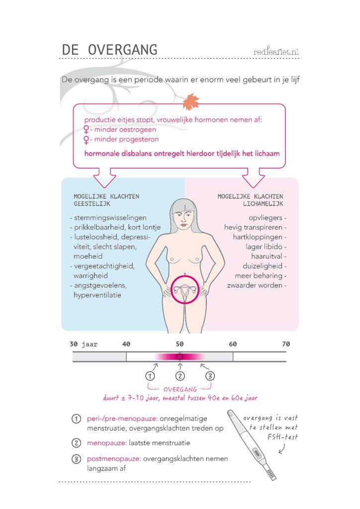 Wat gebeurt er in je lijf tijdens de overgang? Voor vrouwen van veertig plus, vijftig plus of zestig plus. 40+, 50+, 60+.