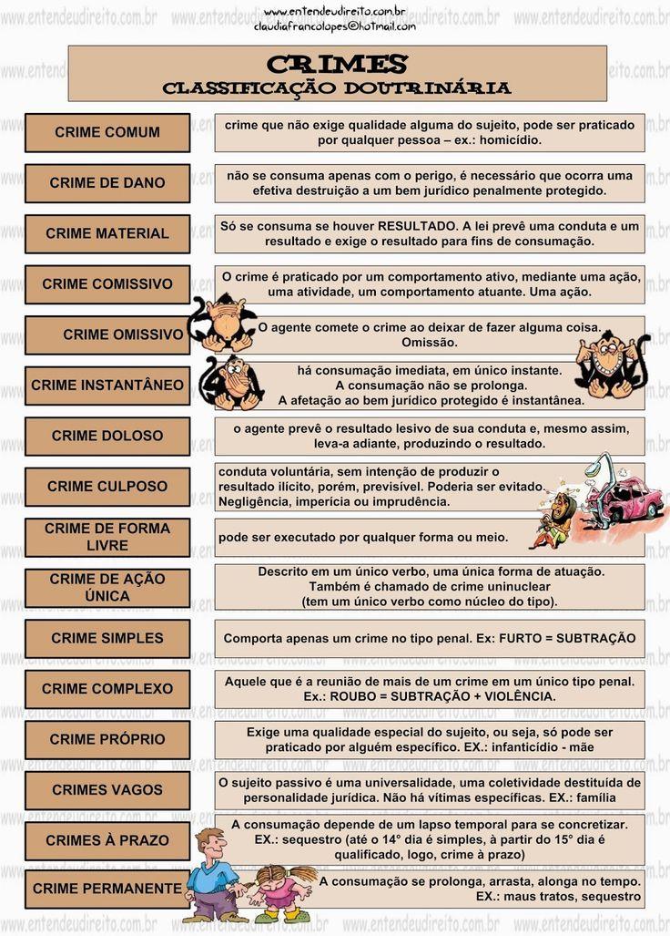 ENTENDEU DIREITO OU QUER QUE DESENHE ???: CRIME - CLASSIFICAÇÃO DOUTRINÁRIA
