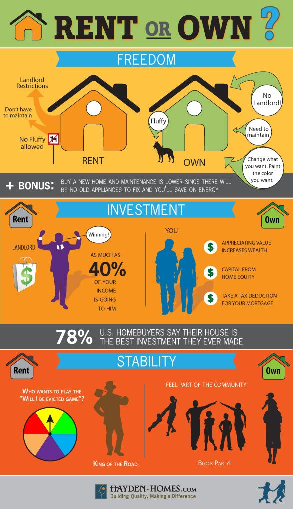 The pros and cons of renting or buying a home.