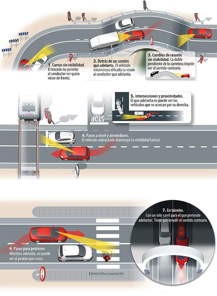 Dónde no debemos adelantar ........... Be safe on the road. Use Activ Lites wheel lights on your bikes. www.activ-life.com/activ-lites