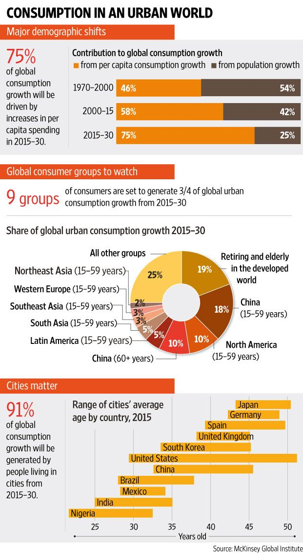 Global Consumption and Waste Projections