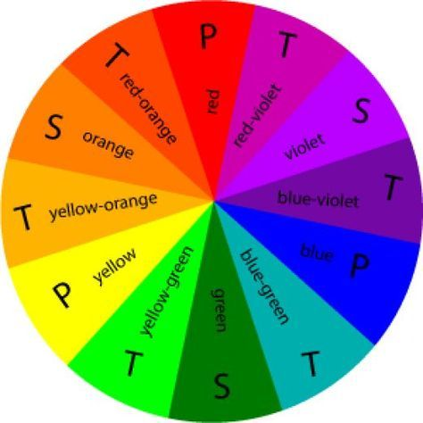 Primary, secondary and tertiary color wheel.