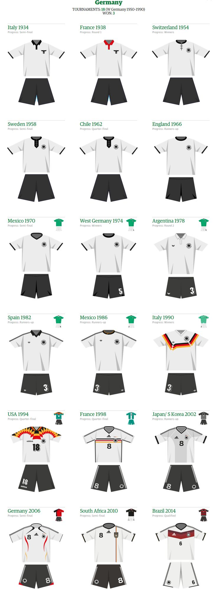 All of Germany's World Cup kits.