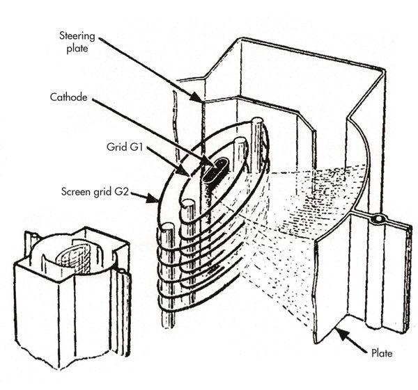 17 best images about vacuum tubes on pinterest