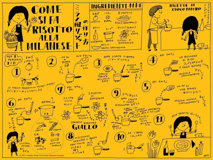 «Come si fa risotto alla milanese», Tapete de Corraini dibujado por Yoshiko Noda