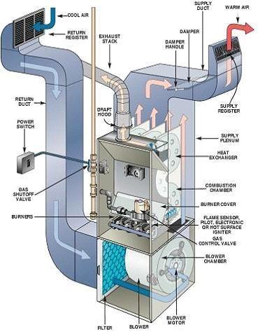 sistemas de ventilacion industrial - Buscar con Google