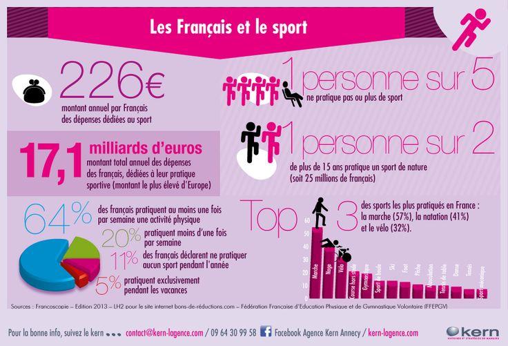 Les Français et le sport