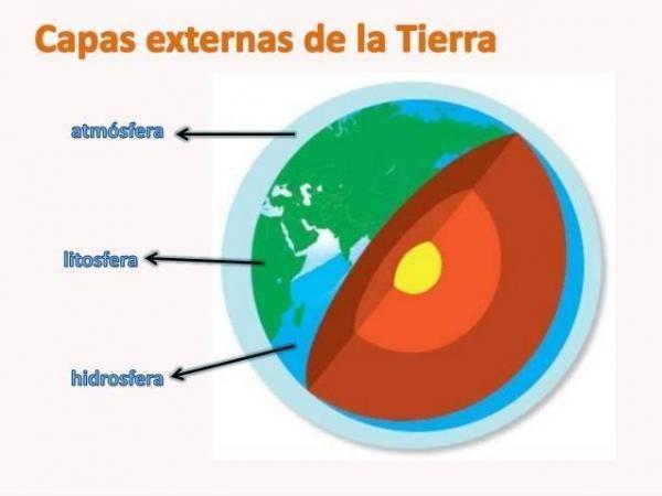 Las Partes De La Tierra Internas Y Externas Las Capas Externas De La Tierra Lista Capas De La Tierra La Tierra Dibujo Tierra