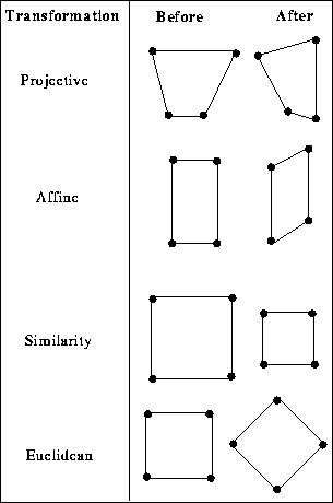 Geometric Operations - Affine Transformation