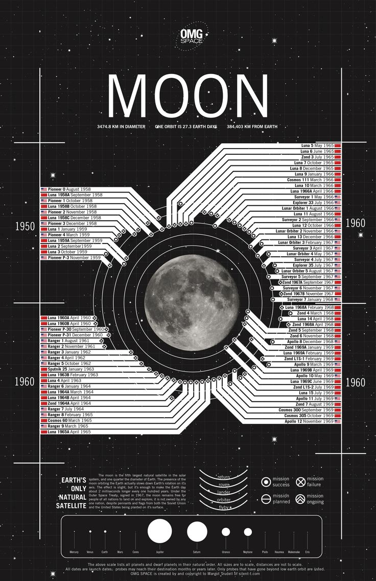 mtrudell omgspace moon 1 Every Trip To The Moon Ever | Infographic