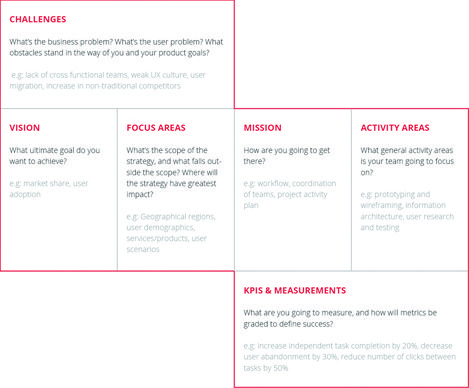 How to Create an Enterprise UX Strategy Infographic