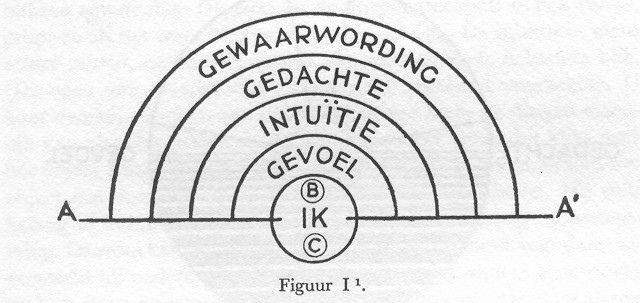 Schema van het bewustzijn Bron: Jung C.G., De mens op weg naar zelfontdekking, Amsterdam 1950.