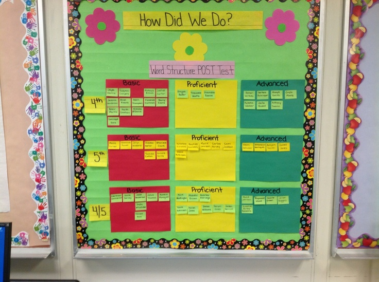 Classroom assessment data wall