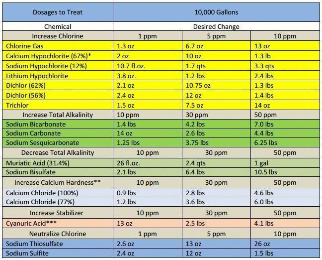 Pool Chemical Dosage Chart Poollandscapingideas Pool Care Pool Chlorine